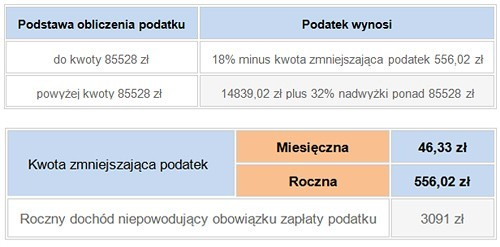 skala-podatkowa-wykres
